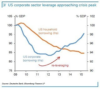 DB - US Corp leverage close to peak